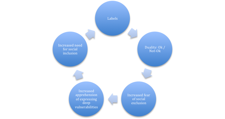 Labels cycle bigger